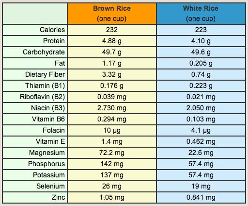 Brown rice vs white rice comparison